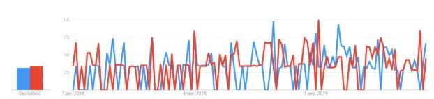 Pimcore Akeneo Trends